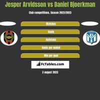 Jesper Arvidsson vs Daniel Bjoerkman h2h player stats