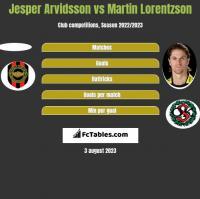 Jesper Arvidsson vs Martin Lorentzson h2h player stats