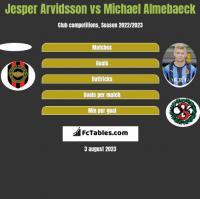 Jesper Arvidsson vs Michael Almebaeck h2h player stats