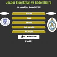 Jesper Bjoerkman vs Abdel Diarra h2h player stats