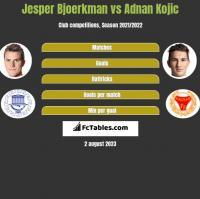 Jesper Bjoerkman vs Adnan Kojic h2h player stats