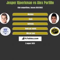 Jesper Bjoerkman vs Alex Portillo h2h player stats