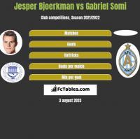 Jesper Bjoerkman vs Gabriel Somi h2h player stats