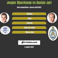 Jesper Bjoerkman vs Gustav Jarl h2h player stats