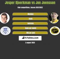 Jesper Bjoerkman vs Jon Joensson h2h player stats