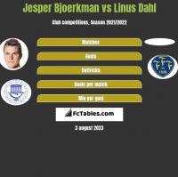 Jesper Bjoerkman vs Linus Dahl h2h player stats