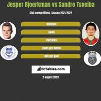 Jesper Bjoerkman vs Sandro Tsveiba h2h player stats