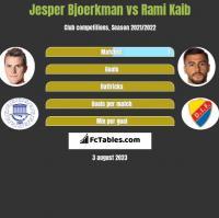 Jesper Bjoerkman vs Rami Kaib h2h player stats