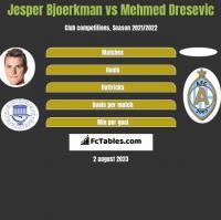 Jesper Bjoerkman vs Mehmed Dresevic h2h player stats