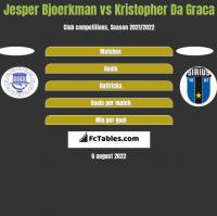 Jesper Bjoerkman vs Kristopher Da Graca h2h player stats