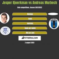 Jesper Bjoerkman vs Andreas Murbech h2h player stats