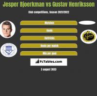 Jesper Bjoerkman vs Gustav Henriksson h2h player stats