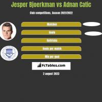 Jesper Bjoerkman vs Adnan Catic h2h player stats