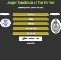 Jesper Bjoerkman vs Tim Hartzell h2h player stats