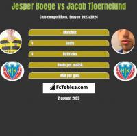 Jesper Boege vs Jacob Tjoernelund h2h player stats