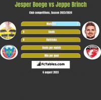 Jesper Boege vs Jeppe Brinch h2h player stats