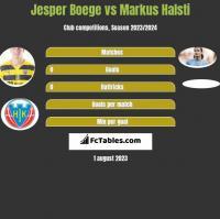 Jesper Boege vs Markus Halsti h2h player stats