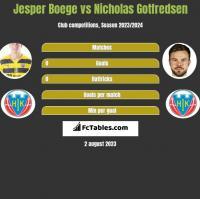 Jesper Boege vs Nicholas Gotfredsen h2h player stats
