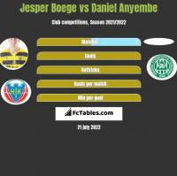 Jesper Boege vs Daniel Anyembe h2h player stats