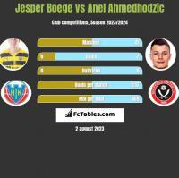 Jesper Boege vs Anel Ahmedhodzic h2h player stats