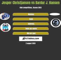 Jesper Christjansen vs Bardur J. Hansen h2h player stats