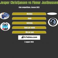 Jesper Christjansen vs Finnur Justinussen h2h player stats