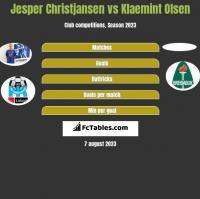 Jesper Christjansen vs Klaemint Olsen h2h player stats