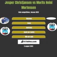 Jesper Christjansen vs Morits Heini Mortensen h2h player stats