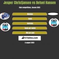 Jesper Christjansen vs Betuel Hansen h2h player stats