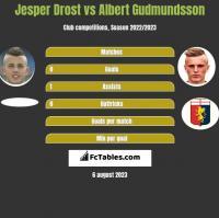 Jesper Drost vs Albert Gudmundsson h2h player stats