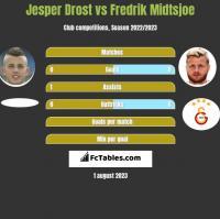 Jesper Drost vs Fredrik Midtsjoe h2h player stats