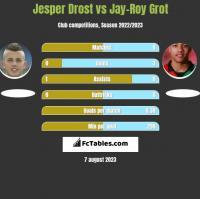 Jesper Drost vs Jay-Roy Grot h2h player stats