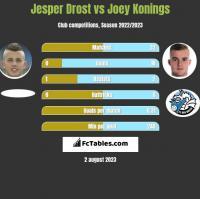 Jesper Drost vs Joey Konings h2h player stats