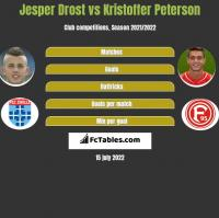 Jesper Drost vs Kristoffer Peterson h2h player stats