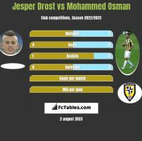 Jesper Drost vs Mohammed Osman h2h player stats