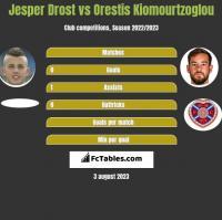 Jesper Drost vs Orestis Kiomourtzoglou h2h player stats
