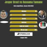 Jesper Drost vs Oussama Tannane h2h player stats