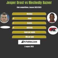 Jesper Drost vs Riechedly Bazoer h2h player stats