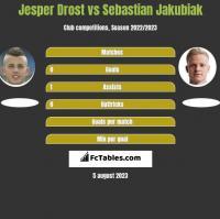 Jesper Drost vs Sebastian Jakubiak h2h player stats