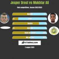 Jesper Drost vs Mukhtar Ali h2h player stats