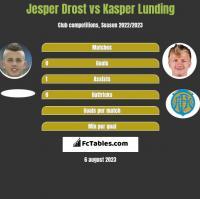 Jesper Drost vs Kasper Lunding h2h player stats