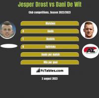 Jesper Drost vs Dani De Wit h2h player stats