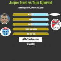 Jesper Drost vs Teun Bijleveld h2h player stats