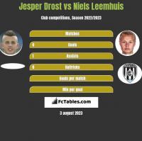 Jesper Drost vs Niels Leemhuis h2h player stats