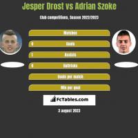 Jesper Drost vs Adrian Szoke h2h player stats