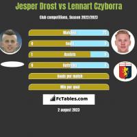 Jesper Drost vs Lennart Czyborra h2h player stats
