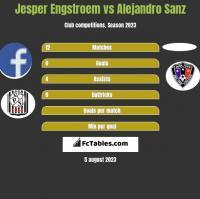Jesper Engstroem vs Alejandro Sanz h2h player stats