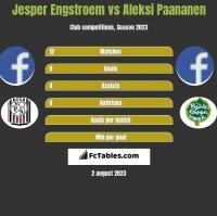 Jesper Engstroem vs Aleksi Paananen h2h player stats