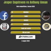 Jesper Engstroem vs Anthony Annan h2h player stats