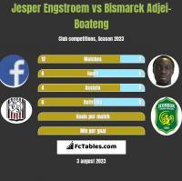 Jesper Engstroem vs Bismarck Adjei-Boateng h2h player stats